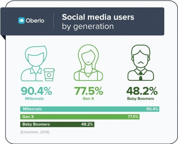 social-media-usage-generation-Oberlo